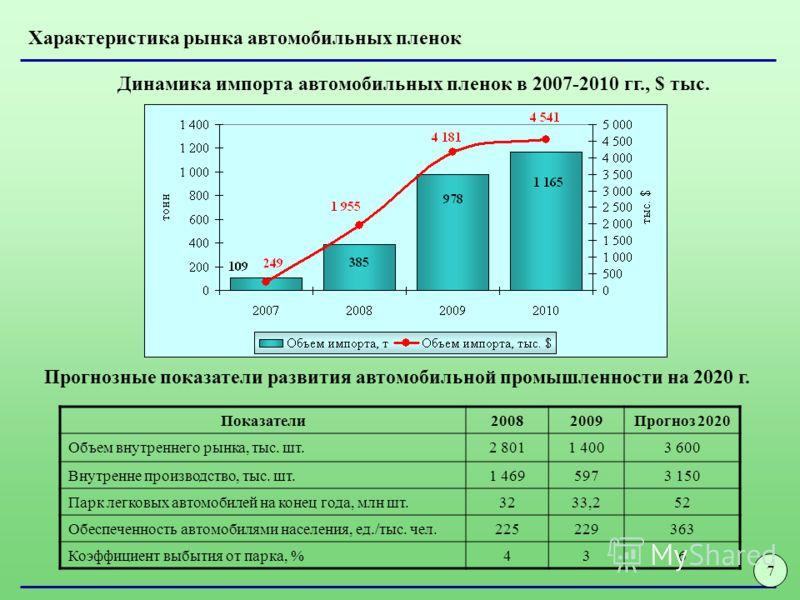 7 Показатели20082009Прогноз 2020 Объем внутреннего рынка, тыс. шт.2 8011 4003 600 Внутренне производство, тыс. шт.1 4695973 150 Парк легковых автомобилей на конец года, млн шт.3233,252 Обеспеченность автомобилями населения, ед./тыс. чел.225229363 Коэ