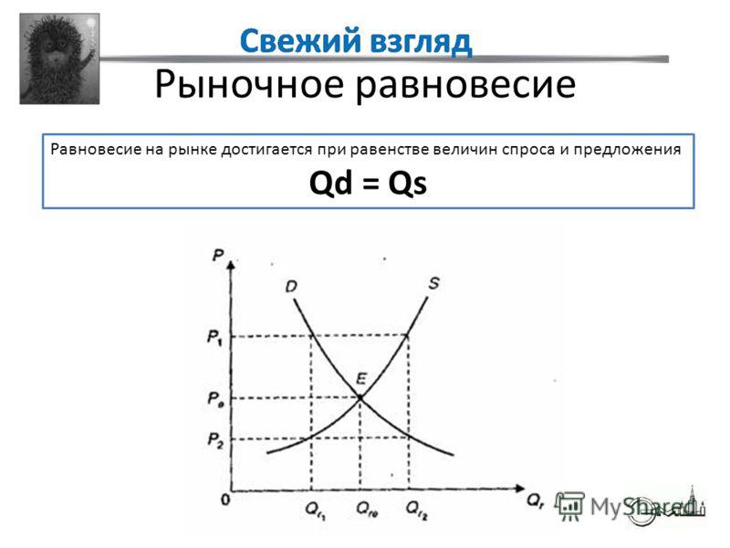 Рыночное равновесие Равновесие на рынке достигается при равенстве величин спроса и предложения Qd = Qs