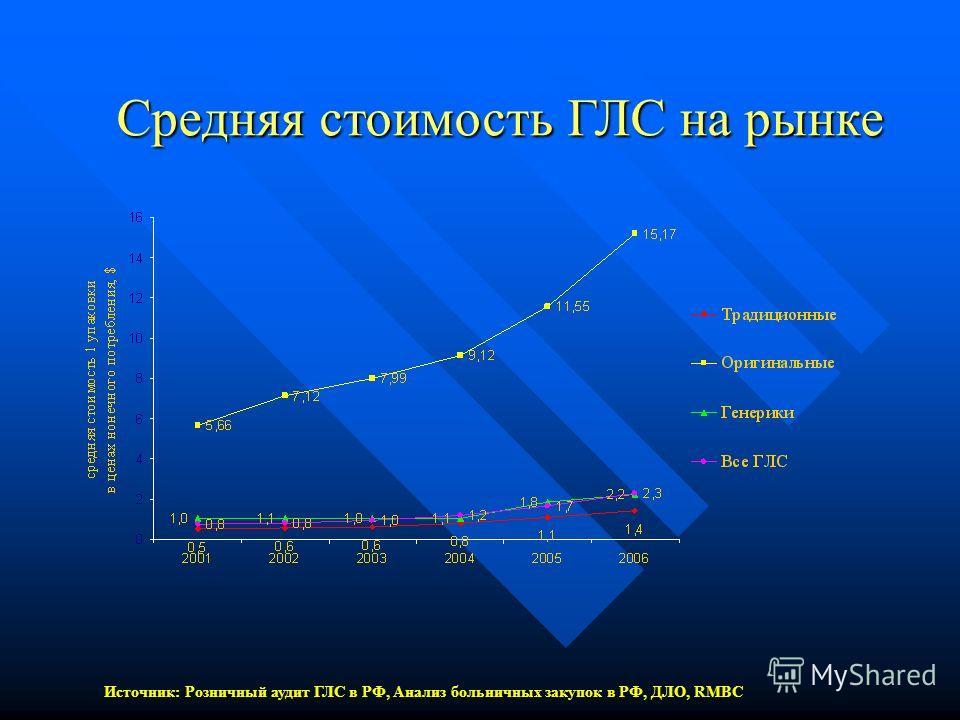 Средняя стоимость ГЛС на рынке Источник: Розничный аудит ГЛС в РФ, Анализ больничных закупок в РФ, ДЛО, RMBC
