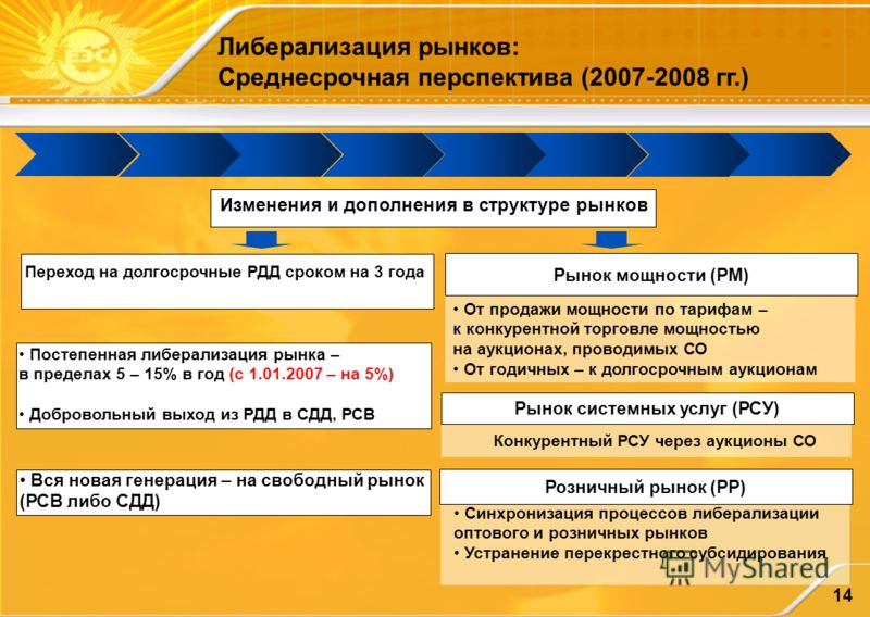 14 Изменения и дополнения в структуре рынков Переход на долгосрочные РДД сроком на 3 года Рынок мощности (РМ) Рынок системных услуг (РСУ) Розничный рынок (РР) Вся новая генерация – на свободный рынок (РСВ либо СДД) Синхронизация процессов либерализац