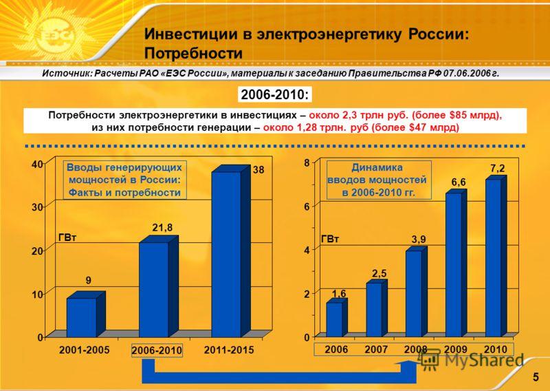 5 Инвестиции в электроэнергетику России: Потребности Источник: Расчеты РАО «ЕЭС России», материалы к заседанию Правительства РФ 07.06.2006 г. 2006-2010: Потребности электроэнергетики в инвестициях – около 2,3 трлн руб. (более $85 млрд), из них потреб