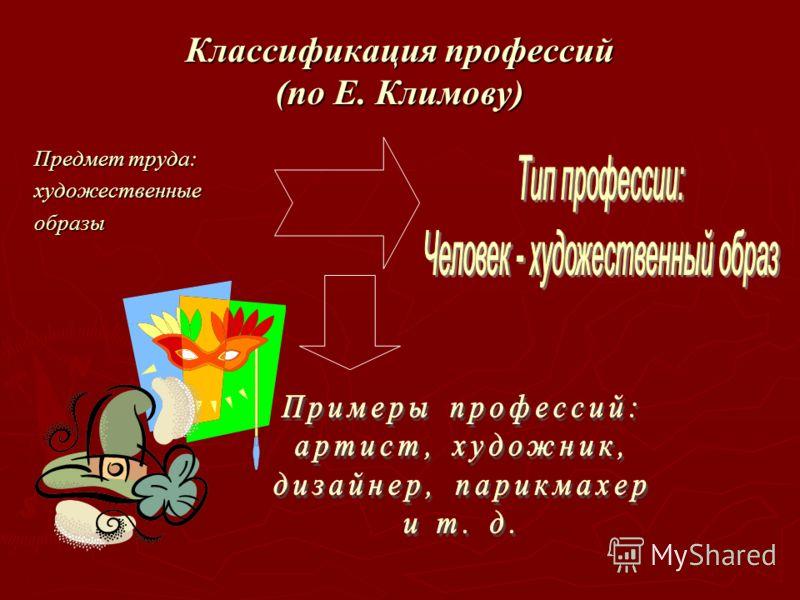 Классификация профессий (по Е. Климову) Предмет труда: художественныеобразы