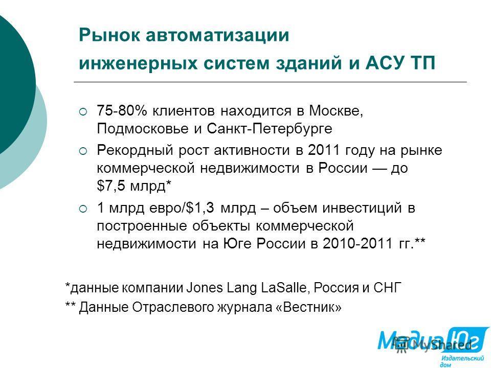 Рынок автоматизации инженерных систем зданий и АСУ ТП 75-80% клиентов находится в Москве, Подмосковье и Санкт-Петербурге Рекордный рост активности в 2011 году на рынке коммерческой недвижимости в России до $7,5 млрд* 1 млрд евро/$1,3 млрд – объем инв