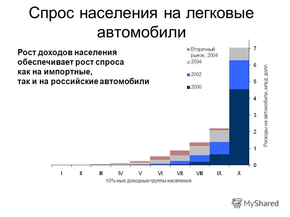 Спрос населения на легковые автомобили 10%-ные доходные группы населения Расходы на автомобили, млрд. долл. Рост доходов населения обеспечивает рост спроса как на импортные, так и на российские автомобили