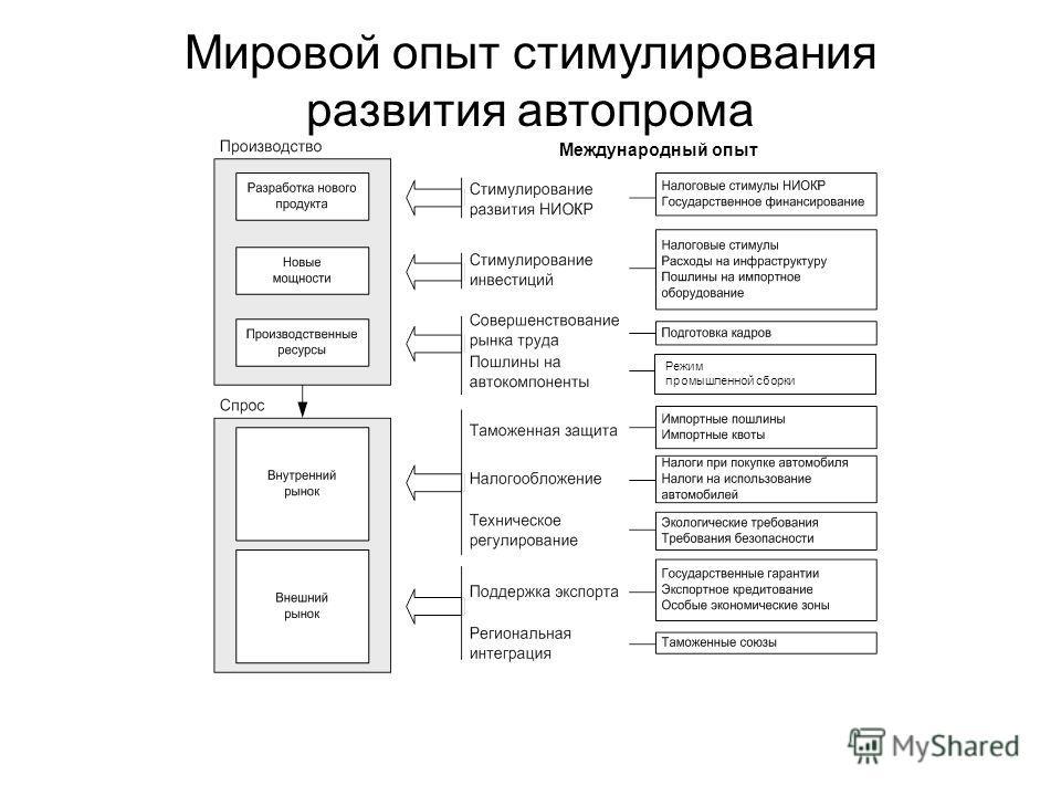 Мировой опыт стимулирования развития автопрома Режим промышленной сборки Международный опыт