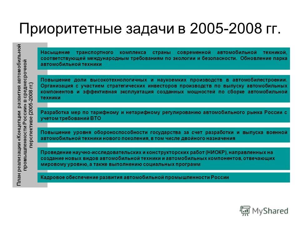 Приоритетные задачи в 2005-2008 гг. План реализации «Концепции развития автомобильной промышленности России» в среднесрочной перспективе (2005-2008 гг.) Разработка мер по тарифному и нетарифному регулированию автомобильного рынка России с учетом треб