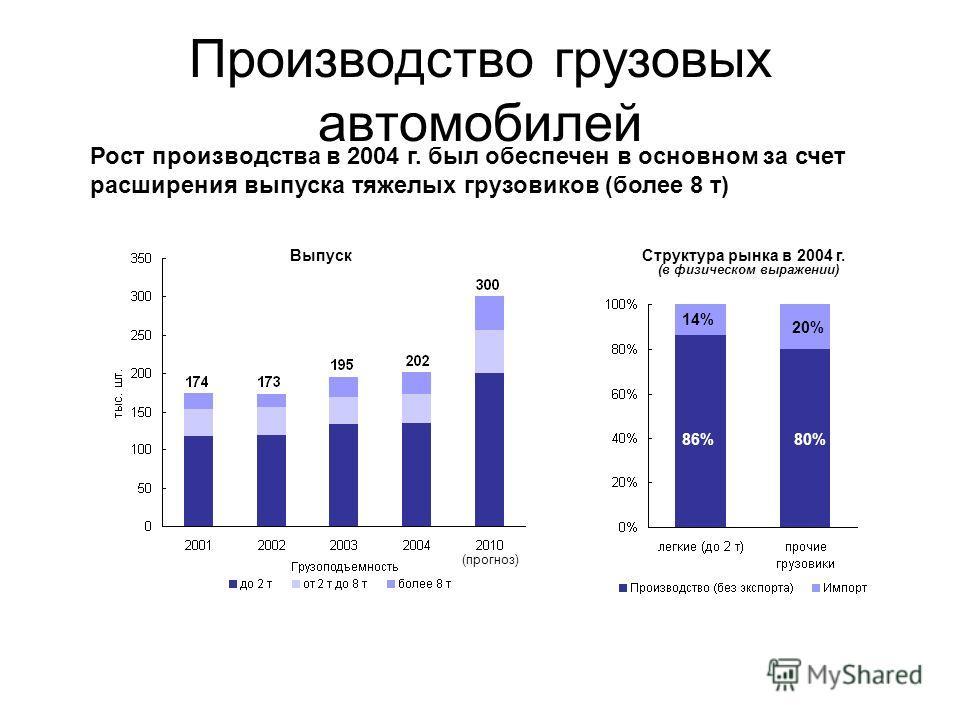 Производство грузовых автомобилей 86%80% 14% 20% Рост производства в 2004 г. был обеспечен в основном за счет расширения выпуска тяжелых грузовиков (более 8 т) ВыпускСтруктура рынка в 2004 г. (прогноз) (в физическом выражении)