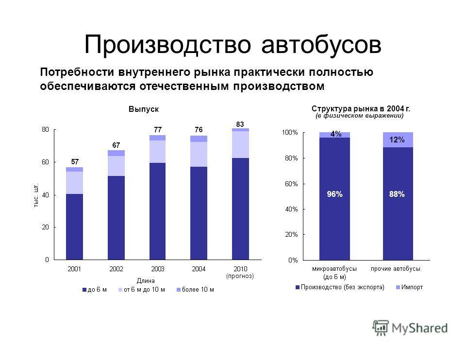 Производство автобусов Структура рынка в 2004 г. 4% 12% 96%88% Потребности внутреннего рынка практически полностью обеспечиваются отечественным производством Выпуск (прогноз) (в физическом выражении)