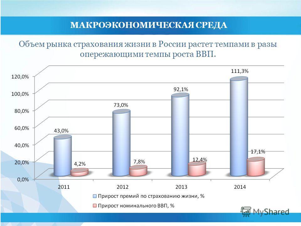 МАКРОЭКОНОМИЧЕСКАЯ СРЕДА Объем рынка страхования жизни в России растет темпами в разы опережающими темпы роста ВВП.