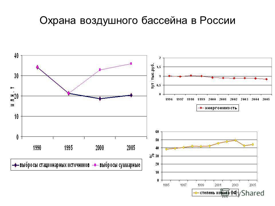 Охрана воздушного бассейна в России