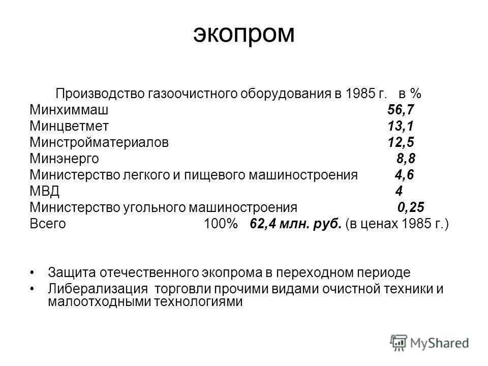 экопром Производство газоочистного оборудования в 1985 г. в % Минхиммаш 56,7 Минцветмет 13,1 Минстройматериалов 12,5 Минэнерго 8,8 Министерство легкого и пищевого машиностроения 4,6 МВД 4 Министерство угольного машиностроения 0,25 Всего 100% 62,4 млн