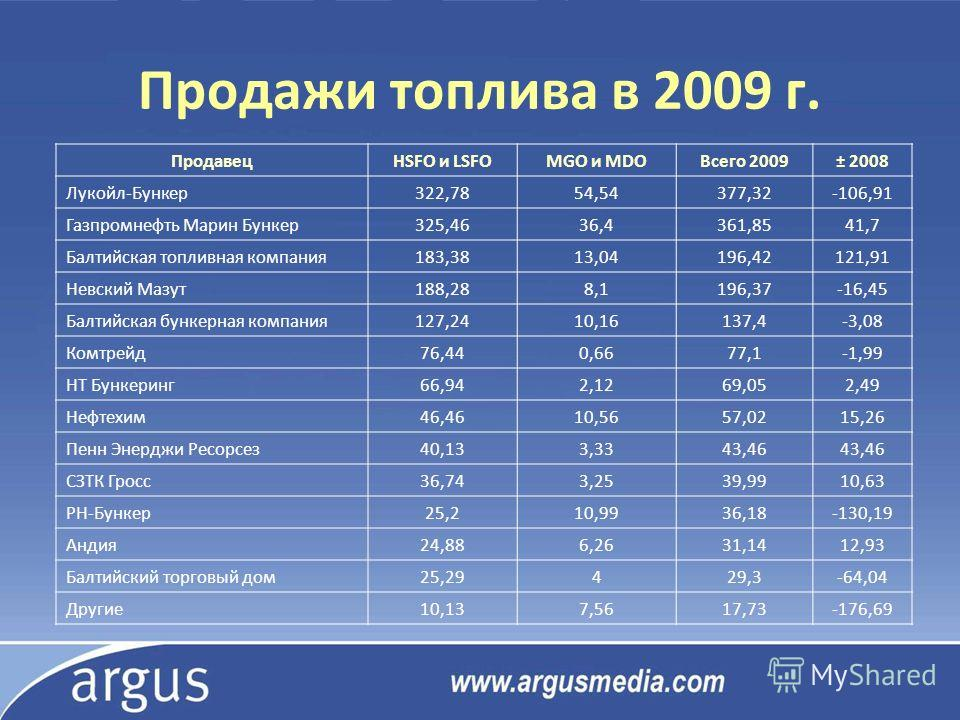 Продажи топлива в 2009 г. ПродавецHSFO и LSFOMGO и MDOВсего 2009± 2008 Лукойл-Бункер322,7854,54377,32-106,91 Газпромнефть Марин Бункер325,4636,4361,8541,7 Балтийская топливная компания183,3813,04196,42121,91 Невский Мазут188,288,1196,37-16,45 Балтийс