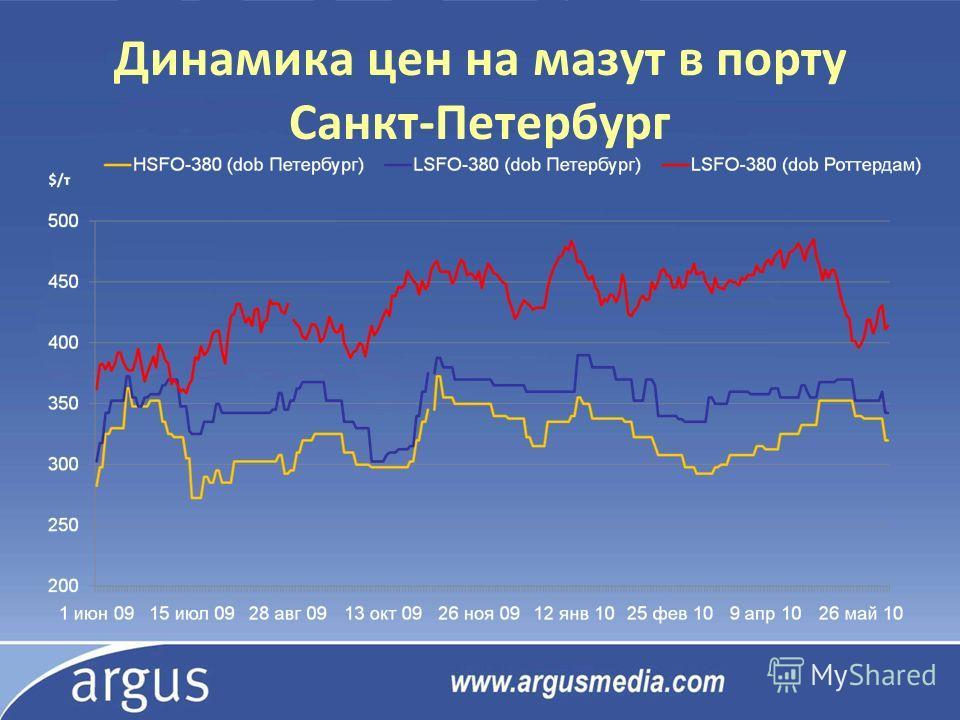 Динамика цен на мазут в порту Санкт-Петербург