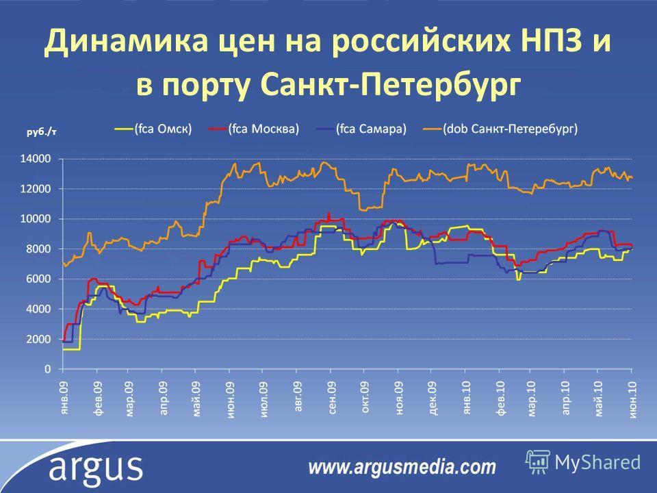 Динамика цен на российских НПЗ и в порту Санкт-Петербург руб./т