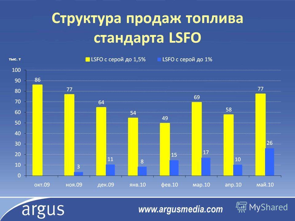 Структура продаж топлива стандарта LSFO тыс. т