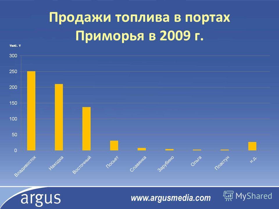 Продажи топлива в портах Приморья в 2009 г. тыс. т