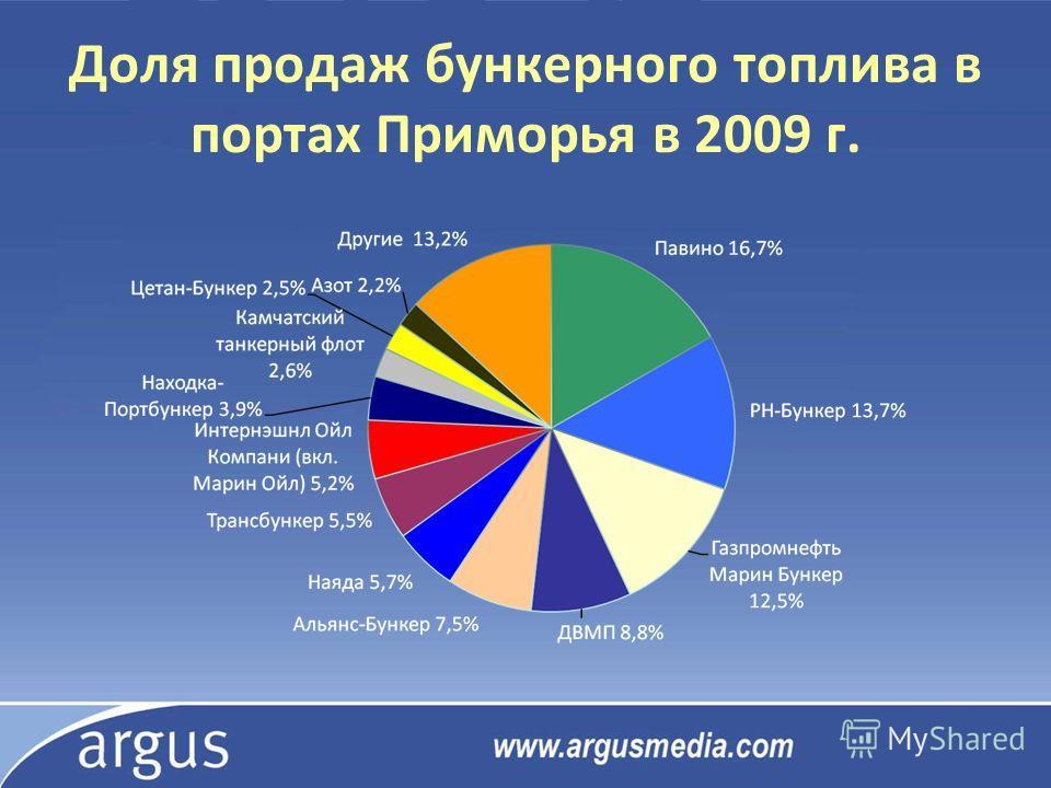Доля продаж бункерного топлива в портах Приморья в 2009 г.
