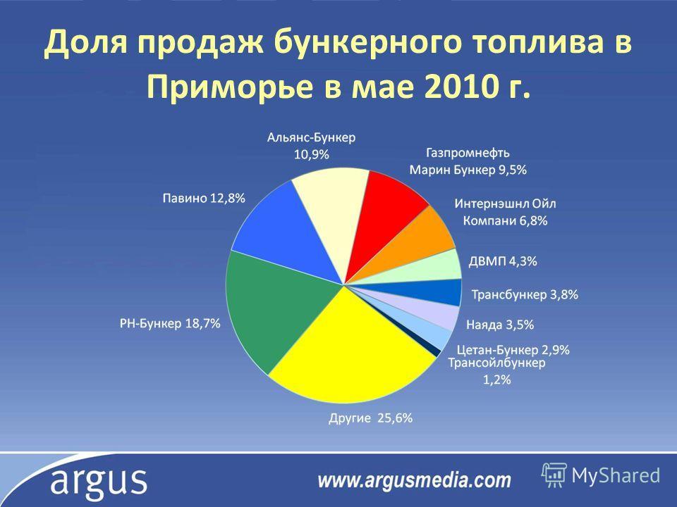 Доля продаж бункерного топлива в Приморье в мае 2010 г.