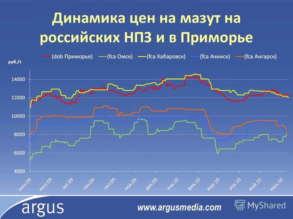 Динамика цен на мазут на российских НПЗ и в Приморье руб./т