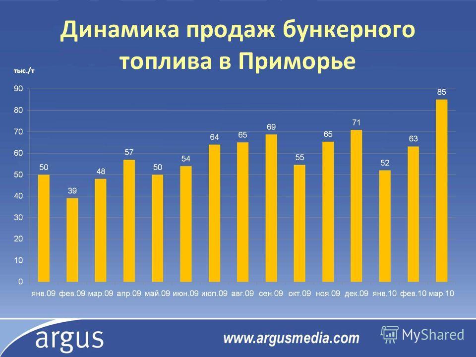 Динамика продаж бункерного топлива в Приморье тыс./т