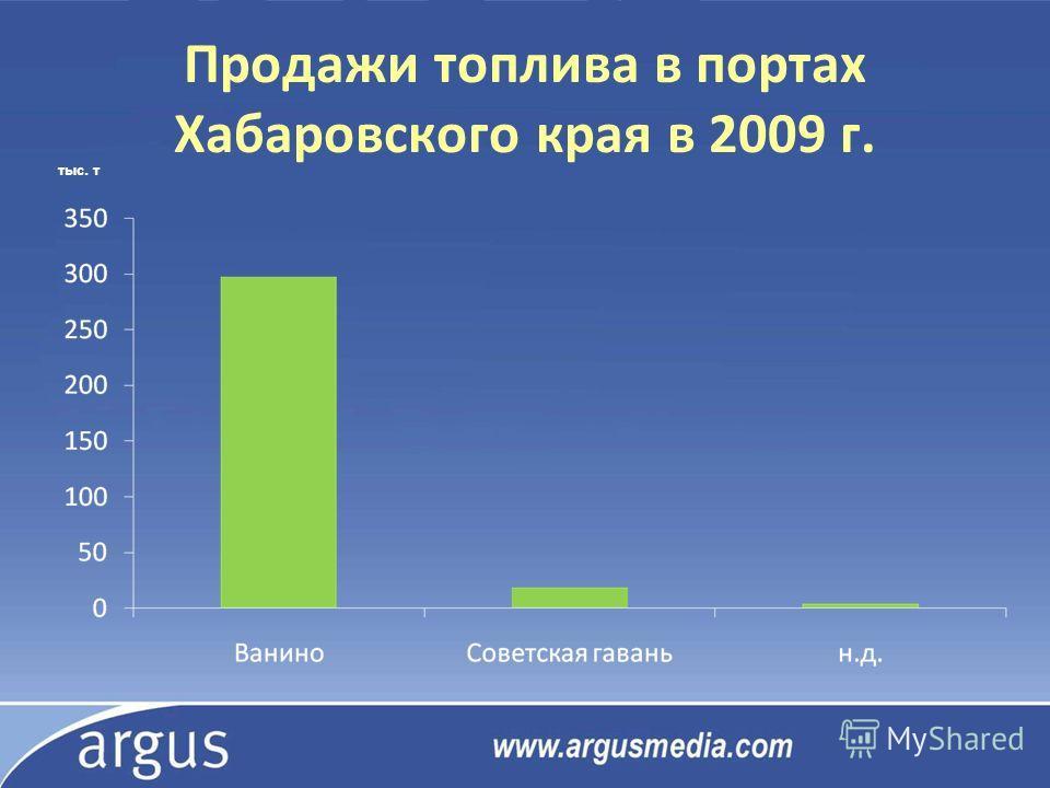 Продажи топлива в портах Хабаровского края в 2009 г. тыс. т