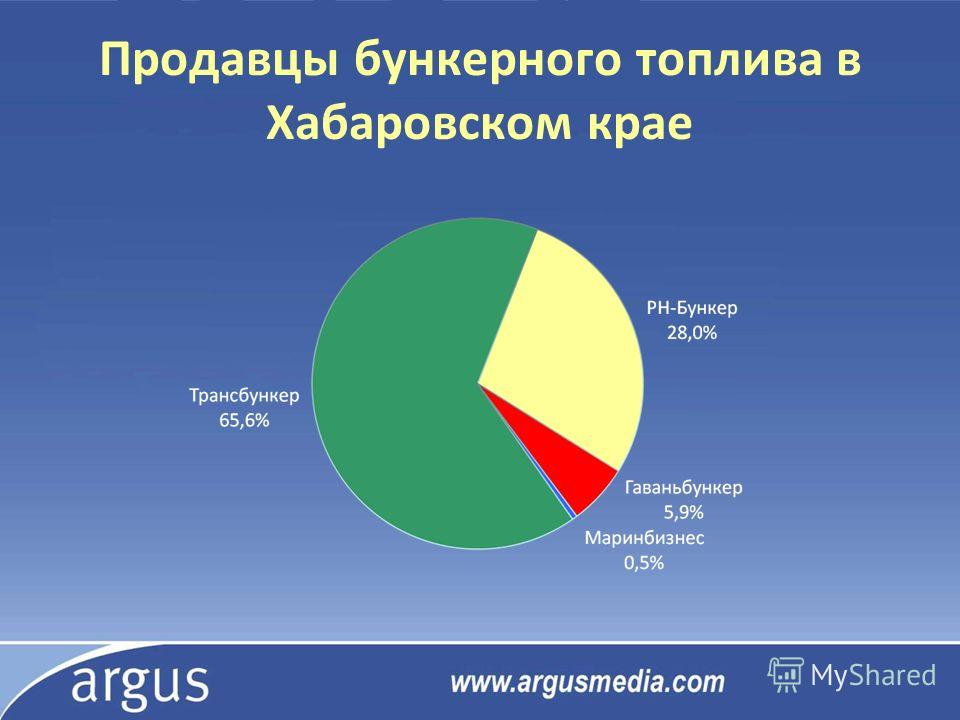 Продавцы бункерного топлива в Хабаровском крае