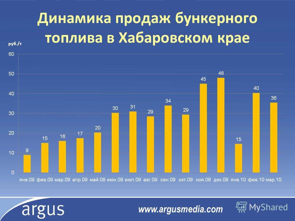 Динамика продаж бункерного топлива в Хабаровском крае руб./т