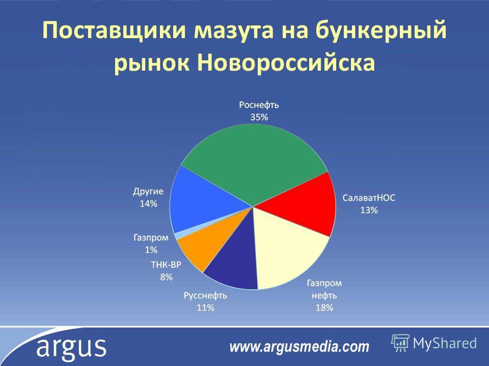 Поставщики мазута на бункерный рынок Новороссийска