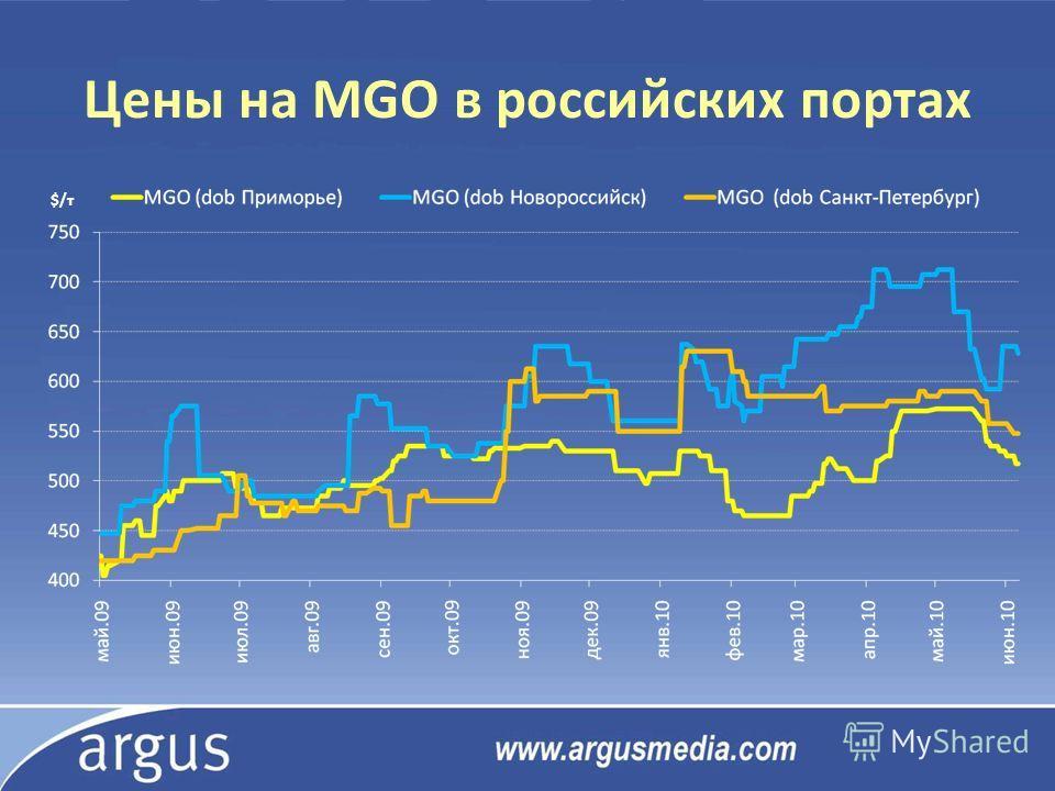 Цены на MGO в российских портах $/т