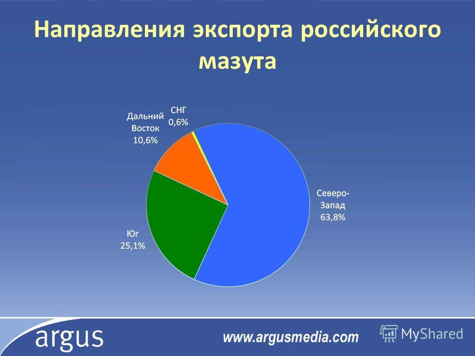 Направления экспорта российского мазута