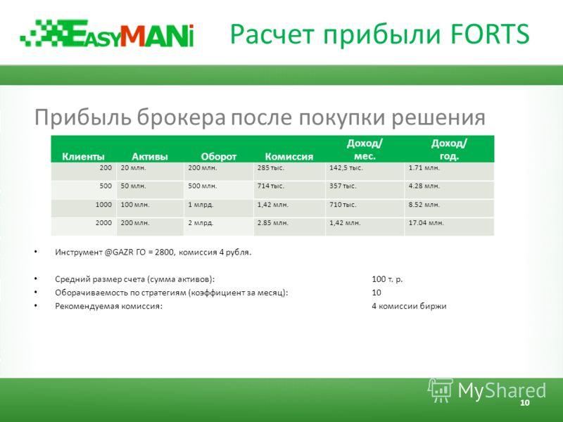 Расчет прибыли FORTS Прибыль брокера после покупки решения Инструмент @GAZR ГО = 2800, комиссия 4 рубля. Средний размер счета (сумма активов): 100 т. р. Оборачиваемость по стратегиям (коэффициент за месяц): 10 Рекомендуемая комиссия: 4 комиссии биржи
