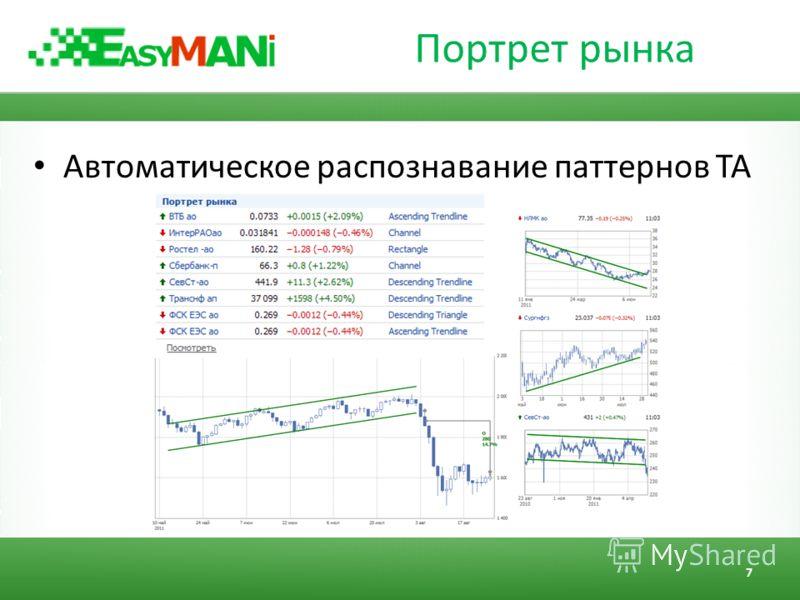 Портрет рынка Автоматическое распознавание паттернов ТА 7