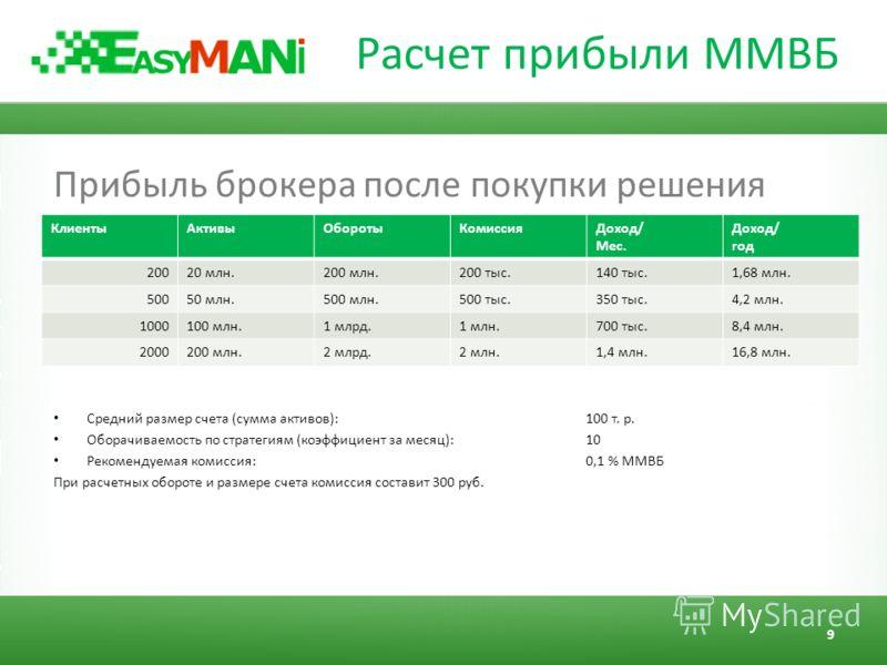 Расчет прибыли ММВБ Прибыль брокера после покупки решения Средний размер счета (сумма активов): 100 т. р. Оборачиваемость по стратегиям (коэффициент за месяц): 10 Рекомендуемая комиссия: 0,1 % ММВБ При расчетных обороте и размере счета комиссия соста