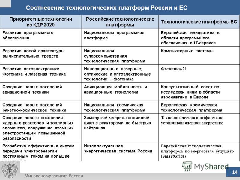 Соотнесение технологических платформ России и ЕС Приоритетные технологии из КДР 2020 Российские технологические платформы Технологические платформы ЕС Развитие программного обеспечения Национальная программная платформа Европейская инициатива в облас