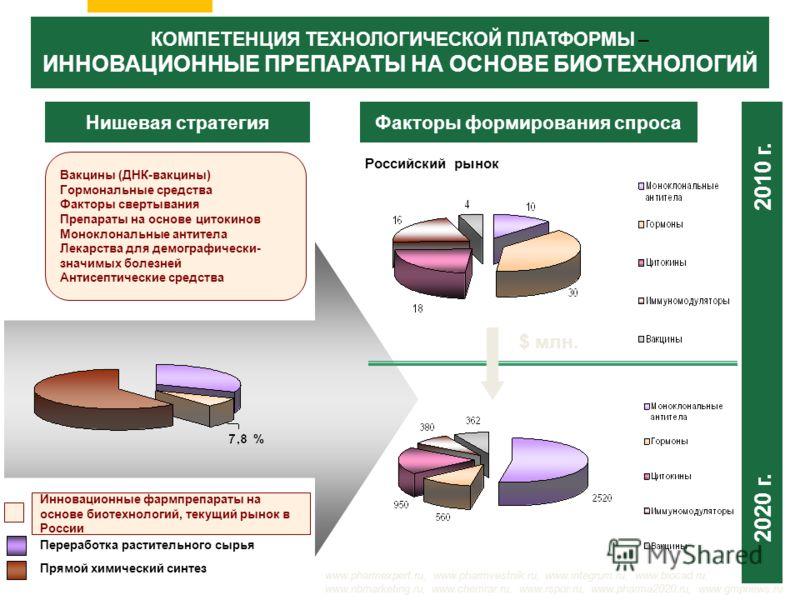 Нишевая стратегия Переработка растительного сырья Прямой химический синтез Инновационные фармпрепараты на основе биотехнологий, текущий рынок в России КОМПЕТЕНЦИЯ ТЕХНОЛОГИЧЕСКОЙ ПЛАТФОРМЫ – ИННОВАЦИОННЫЕ ПРЕПАРАТЫ НА ОСНОВЕ БИОТЕХНОЛОГИЙ Факторы фор