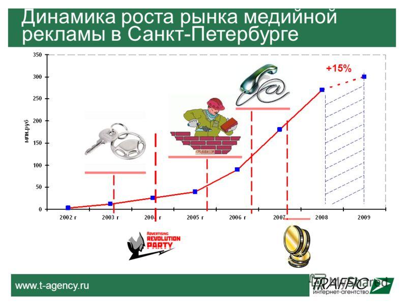 www.t-agency.ru Динамика роста рынка медийной рекламы в Санкт-Петербурге +15%