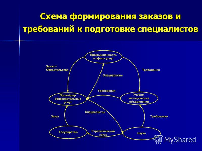 Схема формирования заказов и требований к подготовке специалистов