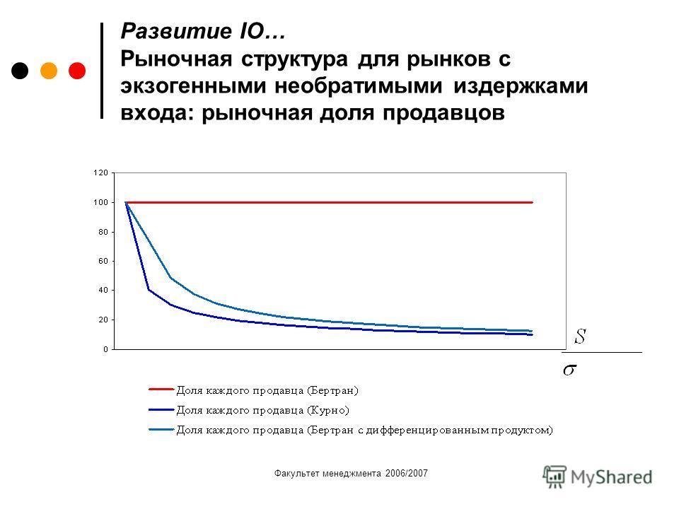 Факультет менеджмента 2006/2007 Развитие IO… Рыночная структура для рынков с экзогенными необратимыми издержками входа: рыночная доля продавцов