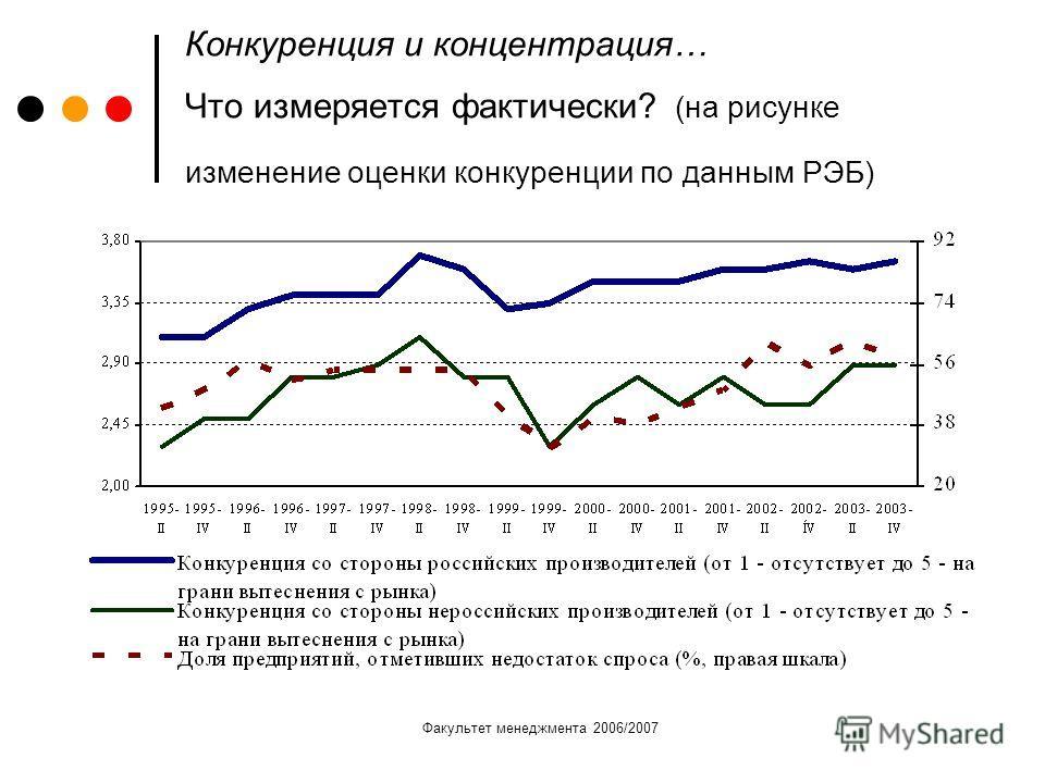 Факультет менеджмента 2006/2007 Конкуренция и концентрация… Что измеряется фактически? (на рисунке изменение оценки конкуренции по данным РЭБ)