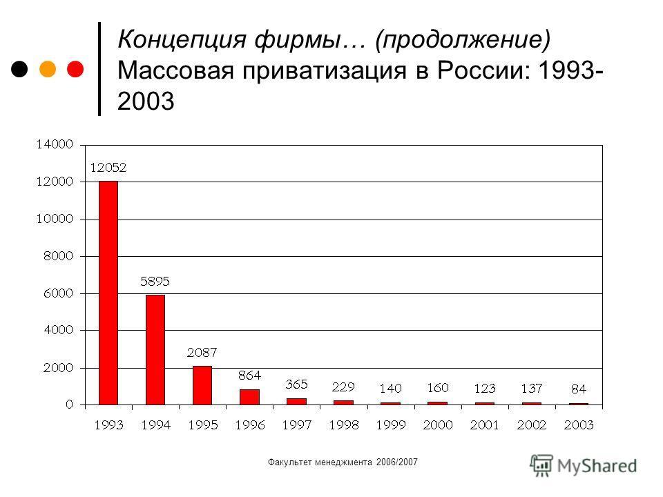 Факультет менеджмента 2006/2007 Концепция фирмы… (продолжение) Массовая приватизация в России: 1993- 2003