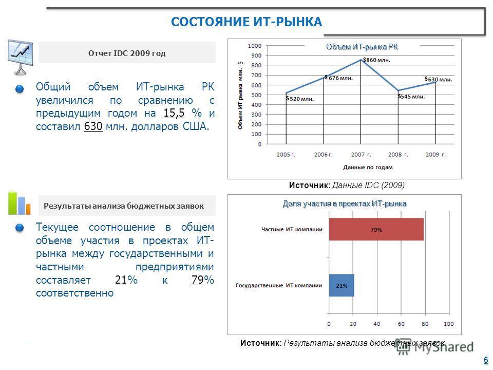 СОСТОЯНИЕ ИТ-РЫНКА Текущее соотношение в общем объеме участия в проектах ИТ- рынка между государственными и частными предприятиями составляет 21% к 79% соответственно Источник: Результаты анализа бюджетных заявок Общий объем ИТ-рынка РК увеличился по