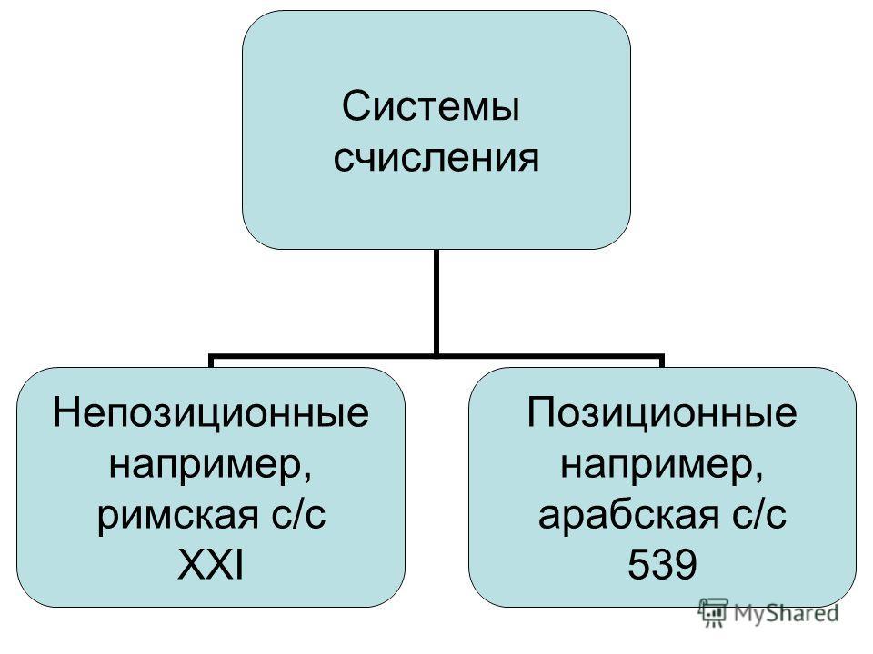 Системы счисления Непозиционные например, римская с/с ХХI Позиционные например, арабская с/с 539