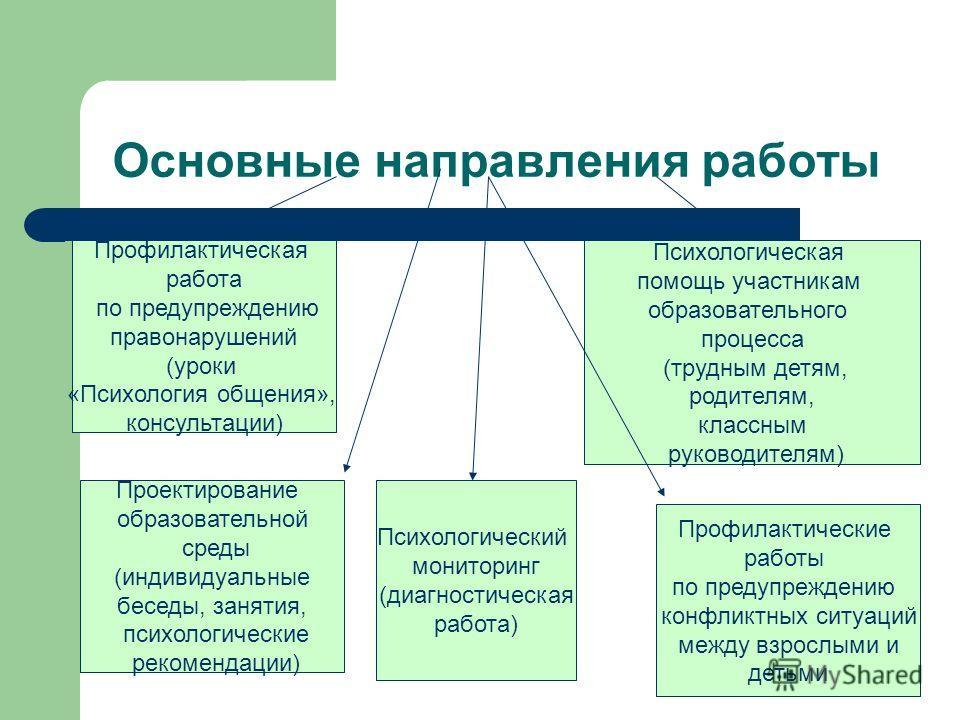 Основные направления работы Профилактическая работа по предупреждению правонарушений (уроки «Психология общения», консультации) Проектирование образовательной среды (индивидуальные беседы, занятия, психологические рекомендации) Профилактические работ