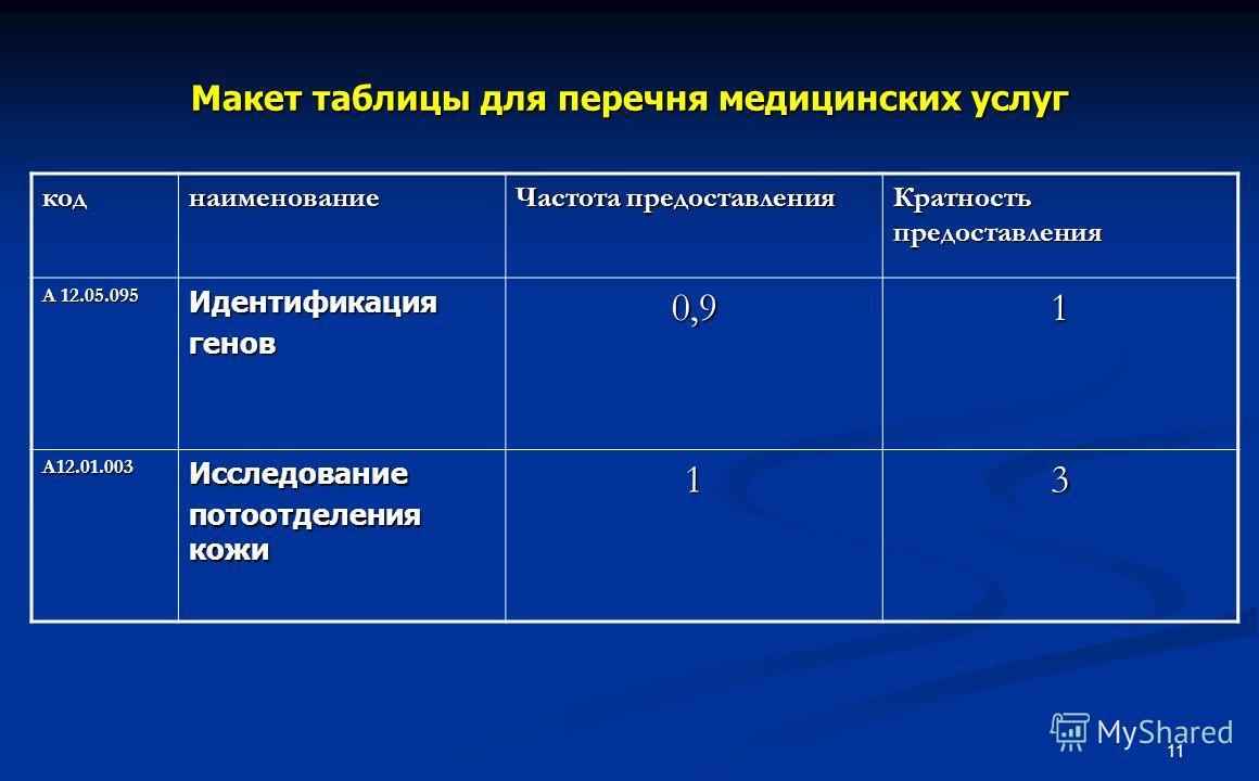 11 Макет таблицы для перечня медицинских услуг коднаименование Частота предоставления Кратность предоставления А 12.05.095 Идентификациягенов0,91 А12.01.003Исследование потоотделения кожи 13