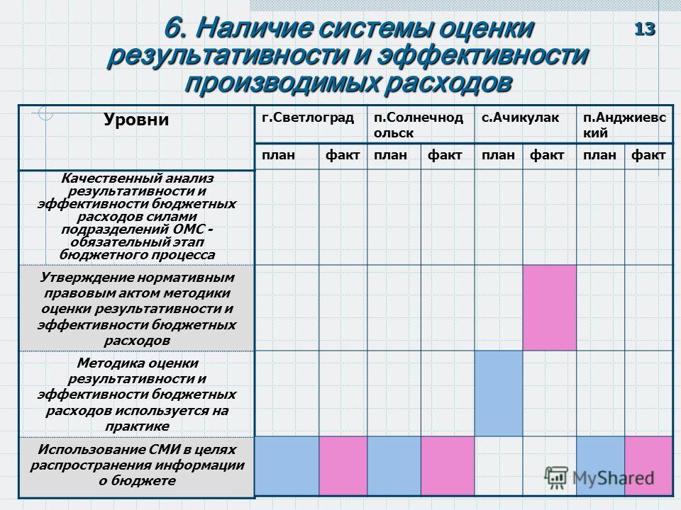 6. Наличие системы оценки результативности и эффективности производимых расходов 13 Качественный анализ результативности и эффективности бюджетных расходов силами подразделений ОМС - обязательный этап бюджетного процесса Утверждение нормативным право