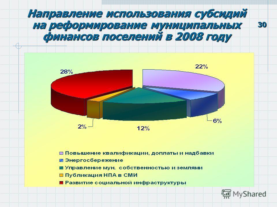 30 Направление использования субсидий на реформирование муниципальных финансов поселений в 2008 году
