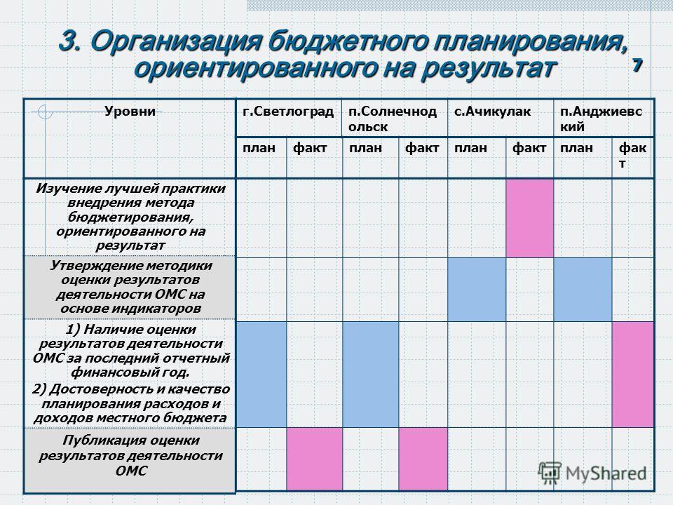 3. Организация бюджетного планирования, ориентированного на результат 7 Изучение лучшей практики внедрения метода бюджетирования, ориентированного на результат Утверждение методики оценки результатов деятельности ОМС на основе индикаторов 1) Наличие