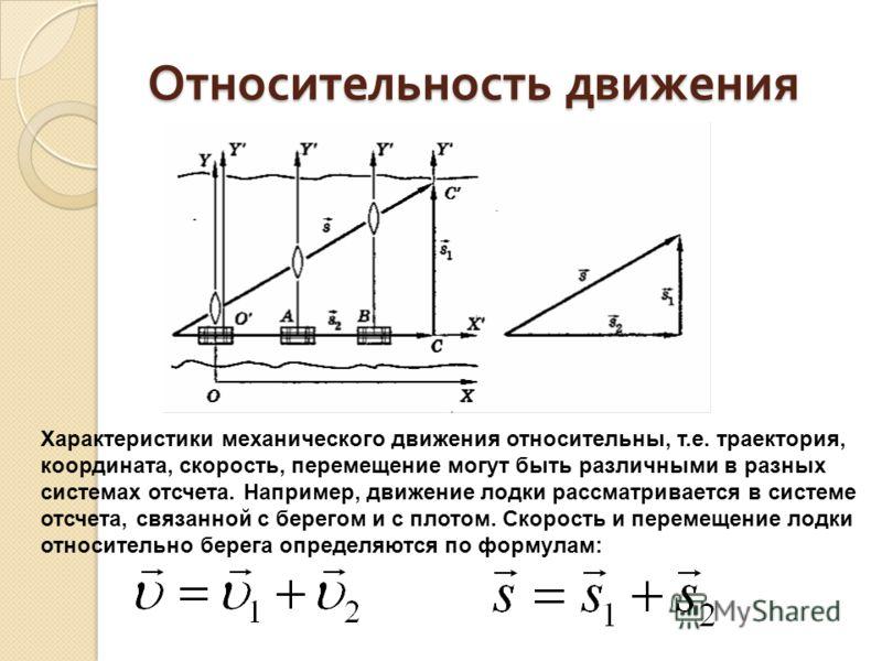 Относительность движения Характеристики механического движения относительны, т.е. траектория, координата, скорость, перемещение могут быть различными в разных системах отсчета. Например, движение лодки рассматривается в системе отсчета, связанной с б