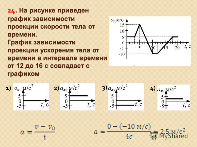 24. На рисунке приведен график зависимости проекции скорости тела от времени. График зависимости проекции ускорения тела от времени в интервале времени от 12 до 16 с совпадает с графиком 1)2) 3) 4)