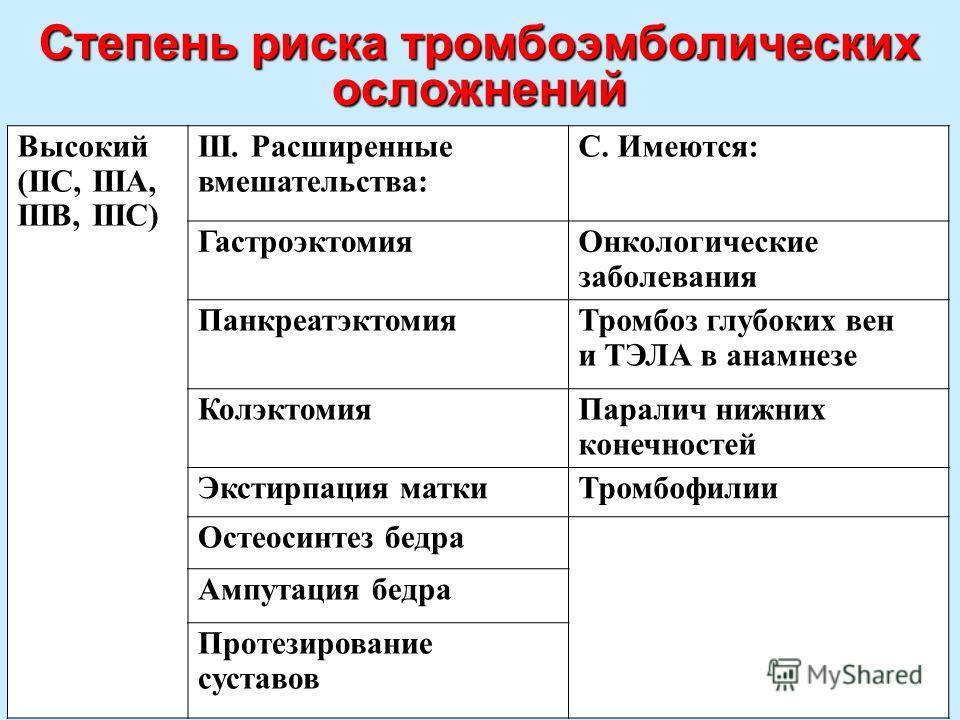 14 Степень риска тромбоэмболических осложнений Высокий (IIС, IIIА, IIIВ, IIIС) III. Расширенные вмешательства: С. Имеются: Гастроэктомия Онкологические заболевания Панкреатэктомия Тромбоз глубоких вен и ТЭЛА в анамнезе Колэктомия Паралич нижних конеч
